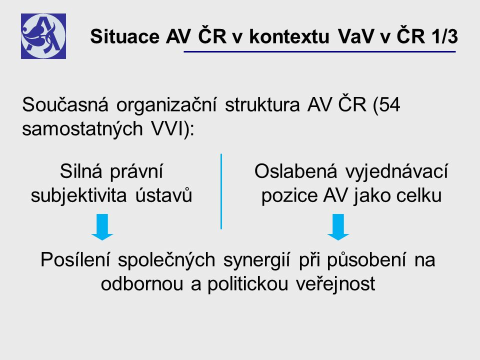 Situace AV ČR v kontextu VaV v ČR 1/3 Posílení společných synergií při působení na odbornou a politickou veřejnost Současná organizační struktura AV ČR (54 samostatných VVI): Silná právní subjektivita ústavů Oslabená vyjednávací pozice AV jako celku