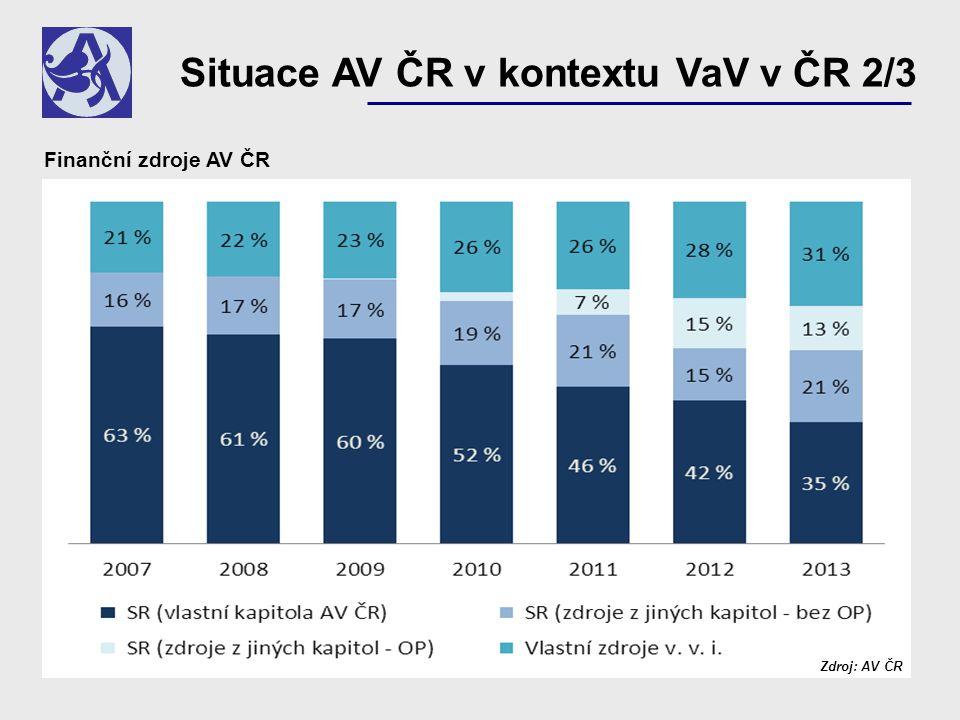 Situace AV ČR v kontextu VaV v ČR 2/3 Zdroj: AV ČR Finanční zdroje AV ČR