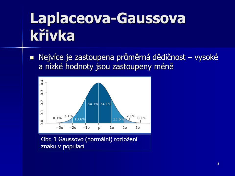 Laplaceova-Gaussova křivka Nejvíce je zastoupena průměrná dědičnost – vysoké a nízké hodnoty jsou zastoupeny méně Nejvíce je zastoupena průměrná dědič