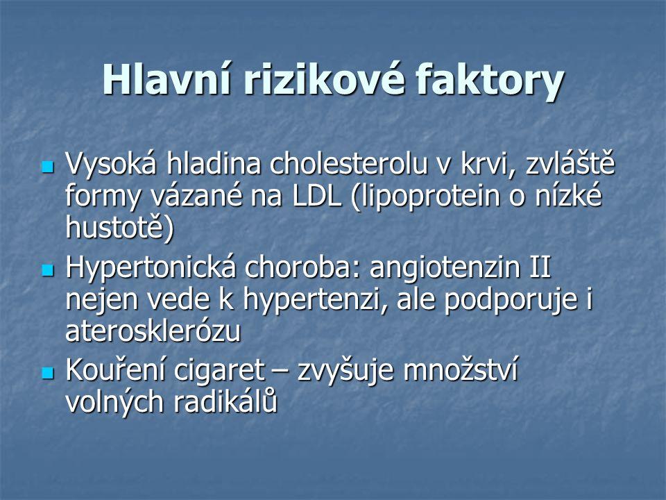 Hlavní rizikové faktory Vysoká hladina cholesterolu v krvi, zvláště formy vázané na LDL (lipoprotein o nízké hustotě) Vysoká hladina cholesterolu v kr