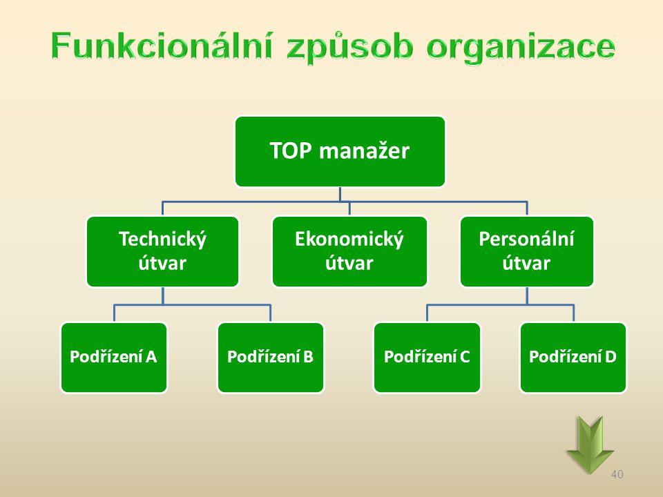 40 TOP manažer Technický útvar Podřízení APodřízení B Ekonomický útvar Personální útvar Podřízení CPodřízení D