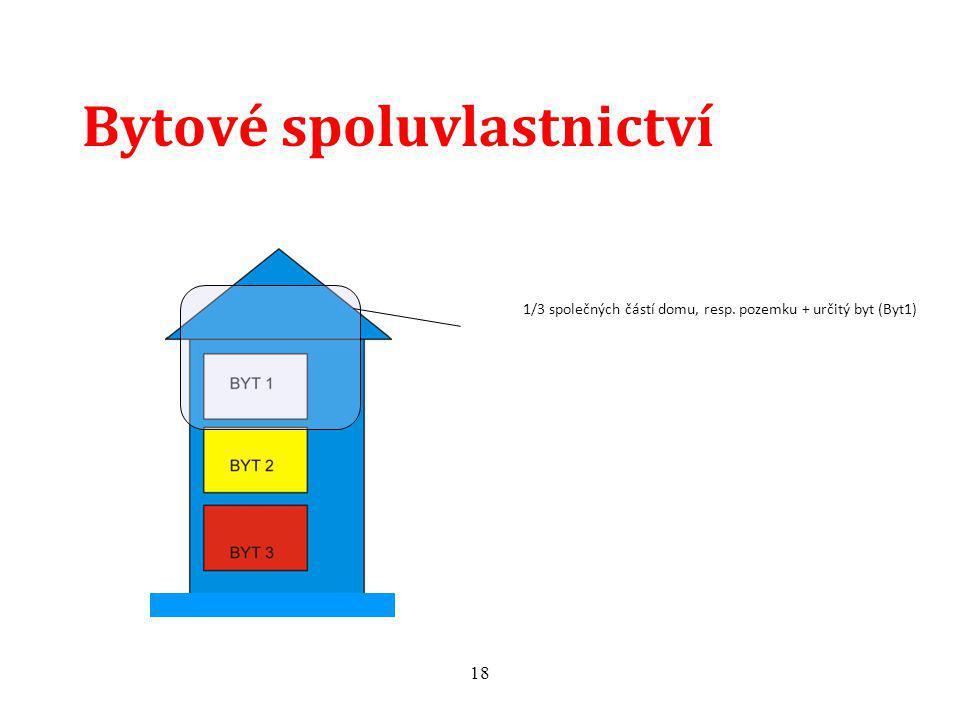 18 Bytové spoluvlastnictví 1/3 společných částí domu, resp. pozemku + určitý byt (Byt1)