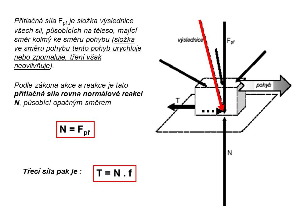 Přítlačná síla F př je složka výslednice všech sil, působících na těleso, mající směr kolmý ke směru pohybu (složka ve směru pohybu tento pohyb urychluje nebo zpomaluje, tření však neovlivňuje).