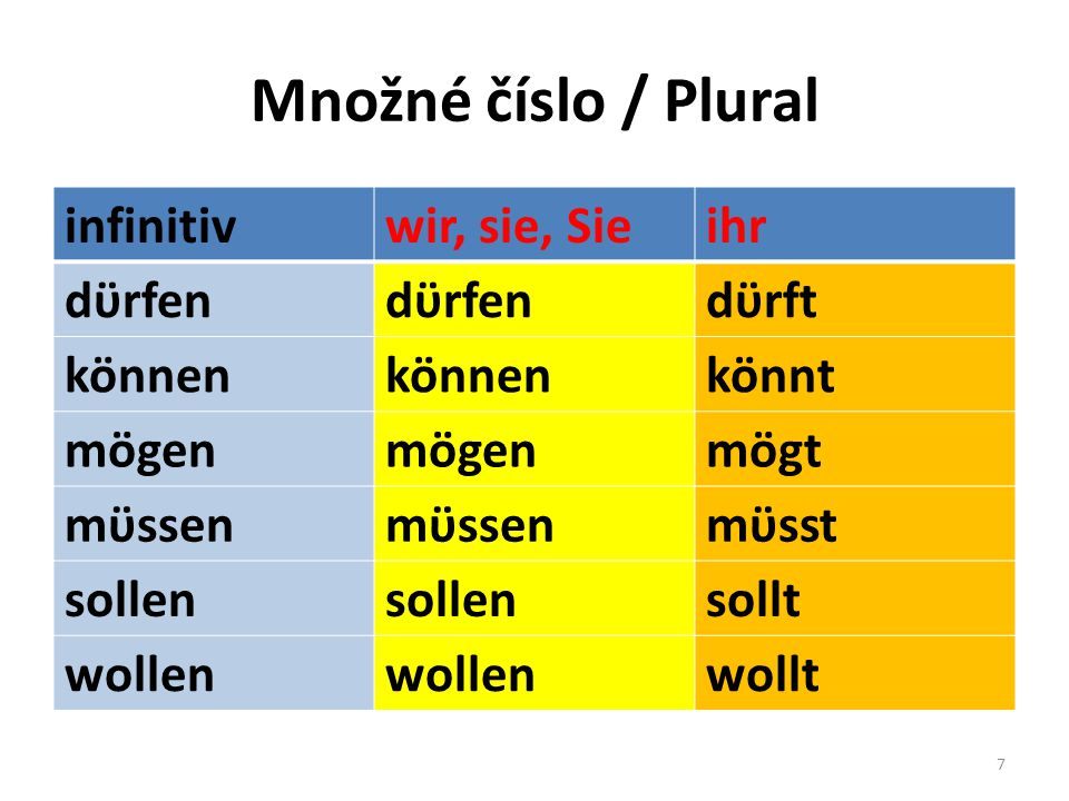 Množné číslo / Plural infinitivwir, sie, Sieihr dϋrfen dϋrft können könnt mögen mögt mϋssen mϋsst sollen sollt wollen wollt 7