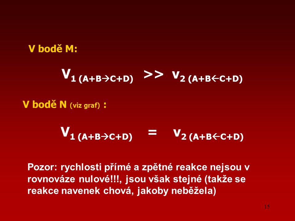 15 V bodě M: V 1 (A+B  C+D) >> v 2 (A+B  C+D) V bodě N (viz graf) : V 1 (A+B  C+D) = v 2 (A+B  C+D) Pozor: rychlosti přímé a zpětné reakce nejsou v rovnováze nulové!!!, jsou však stejné (takže se reakce navenek chová, jakoby neběžela)