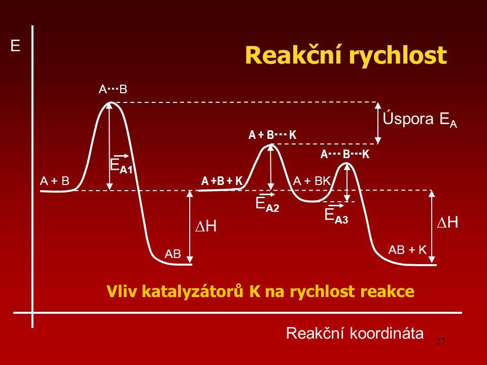 27 Reakční koordináta E ∆H∆H Úspora E A E A1 ∆H∆H E A2 E A3 A  B A + B AB A +B + K A + BK AB + K A + B  K A  B  K Vliv katalyzátorů K na r