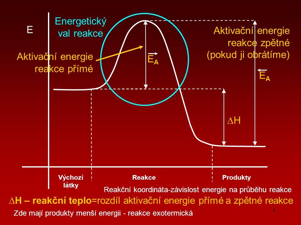 4 Reakční koordináta-závislost energie na průběhu reakce E Výchozí látky ProduktyReakce ∆H∆H EAEA EAEA Energetický val reakce Aktivační energie reakce přímé Aktivační energie reakce zpětné (pokud ji obrátíme) ∆H – reakční teplo=rozdíl aktivační energie přímé a zpětné reakce Zde mají produkty menší energii - reakce exotermická