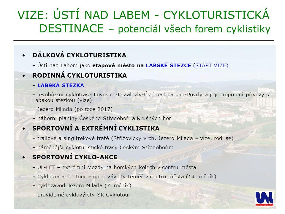 VIZE: ÚSTÍ NAD LABEM - CYKLOTURISTICKÁ DESTINACE – potenciál všech forem cyklistiky DÁLKOVÁ CYKLOTURISTIKA – Ústí nad Labem jako etapové město na LABS