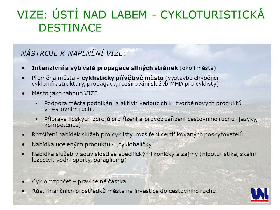 Intenzivní a vytrvalá propagace silných stránek (okolí města) Přeměna města v cyklisticky přívětivé město (výstavba chybějící cykloinfrastruktury, pro