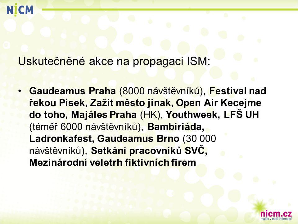 Uskutečněné akce na propagaci ISM: Gaudeamus Praha (8000 návštěvníků), Festival nad řekou Písek, Zažít město jinak, Open Air Kecejme do toho, Majáles Praha (HK), Youthweek, LFŠ UH (téměř 6000 návštěvníků), Bambiriáda, Ladronkafest, Gaudeamus Brno (30 000 návštěvníků), Setkání pracovníků SVČ, Mezinárodní veletrh fiktivních firem