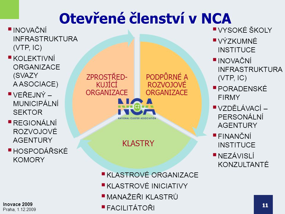 Inovace 2009 Praha, 1.12.2009 Otevřené členství v NCA 11 PODPŮRNÉ A ROZVOJOVÉ ORGANIZACE KLASTRY ZPROSTŘED- KUJÍCÍ ORGANIZACE  VYSOKÉ ŠKOLY  VÝZKUMNÉ INSTITUCE  INOVAČNÍ INFRASTRUKTURA (VTP, IC)  PORADENSKÉ FIRMY  VZDĚLÁVACÍ – PERSONÁLNÍ AGENTURY  FINANČNÍ INSTITUCE  NEZÁVISLÍ KONZULTANTÉ  INOVAČNÍ INFRASTRUKTURA (VTP, IC)  KOLEKTIVNÍ ORGANIZACE (SVAZY A ASOCIACE)  VEŘEJNÝ – MUNICIPÁLNÍ SEKTOR  REGIONÁLNÍ ROZVOJOVÉ AGENTURY  HOSPODÁŘSKÉ KOMORY  KLASTROVÉ ORGANIZACE  KLASTROVÉ INICIATIVY  MANAŽEŘI KLASTRŮ  FACILITÁTOŘI