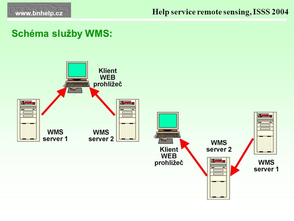 Jak funguje WMS .Help service remote sensing, ISSS 2004 WMS data z 1.