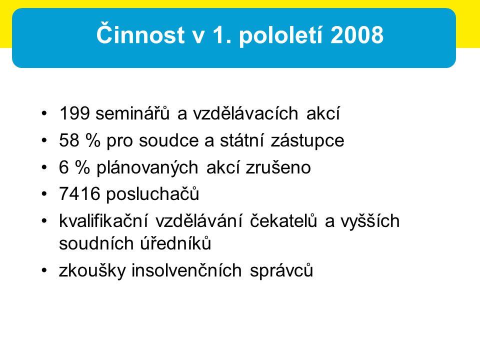 Činnost v 1. pololetí 2008 199 seminářů a vzdělávacích akcí 58 % pro soudce a státní zástupce 6 % plánovaných akcí zrušeno 7416 posluchačů kvalifikačn