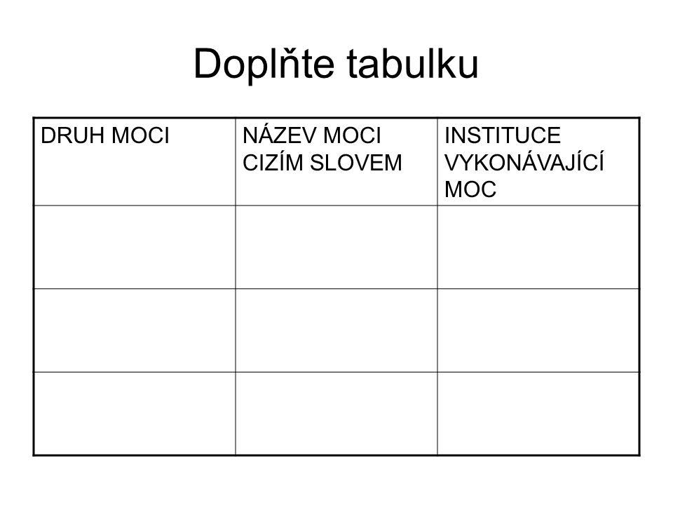Doplňte tabulku DRUH MOCINÁZEV MOCI CIZÍM SLOVEM INSTITUCE VYKONÁVAJÍCÍ MOC