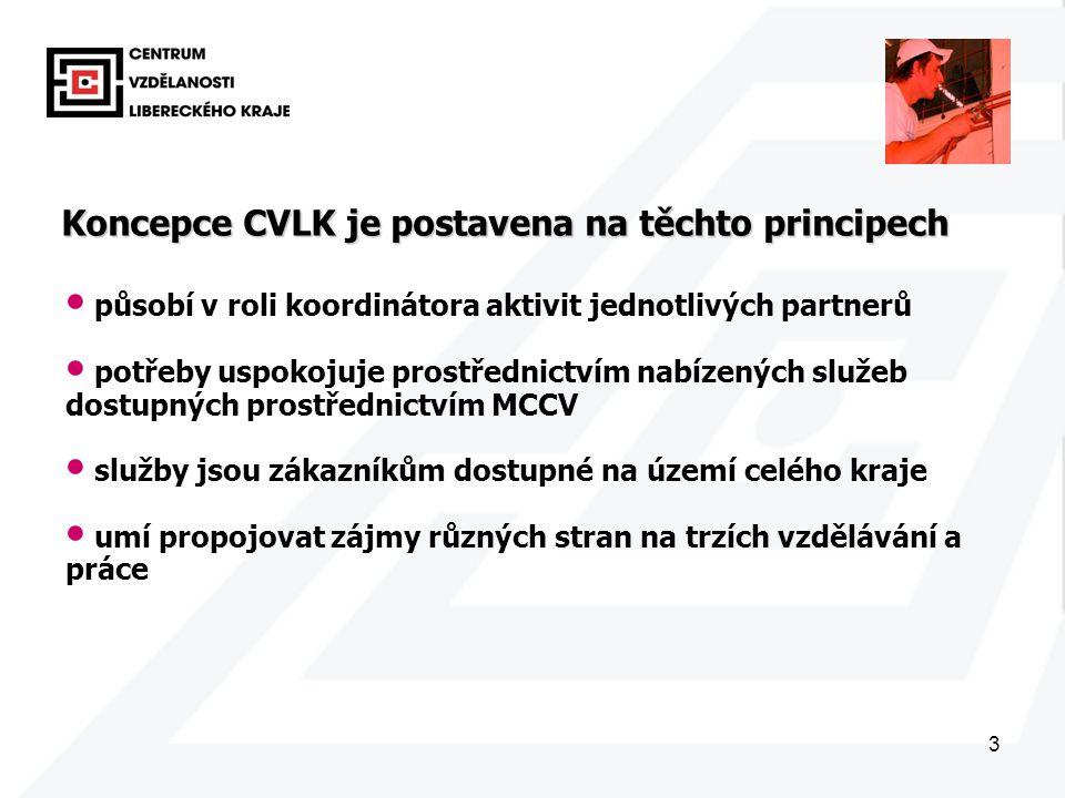 3 Koncepce CVLK je postavena na těchto principech působí v roli koordinátora aktivit jednotlivých partnerů potřeby uspokojuje prostřednictvím nabízených služeb dostupných prostřednictvím MCCV služby jsou zákazníkům dostupné na území celého kraje umí propojovat zájmy různých stran na trzích vzdělávání a práce