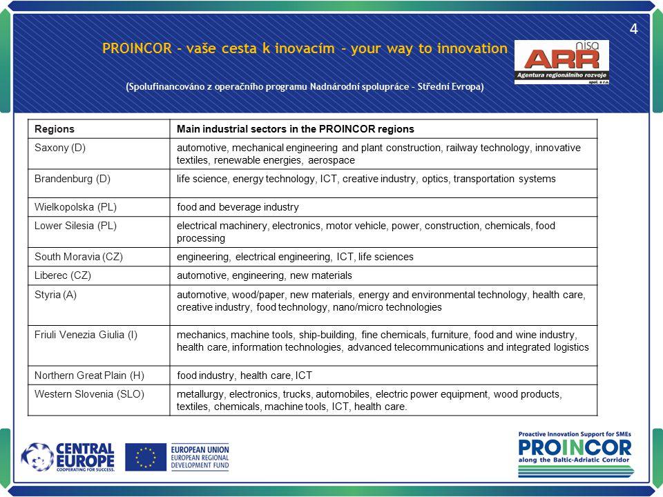 PROINCOR - vaše cesta k inovacím - your way to innovation (Spolufinancováno z operačního programu Nadnárodní spolupráce – Střední Evropa) 5 Inovační poradci – získají mezinárodní kontakty a zkušenosti Nadnárodní skupina inovačních poradců – schůzky po 6 měsících, – výměna zkušeností k provádění auditů, – propojování partnerů z jednotlivých regionálních inovačních systémů a veřejných představitelů (stakeholders) – pokračování i po skončení projektu Vyškolení dalších inovačních poradců v regionech Regionální skupiny inovačních poradců (konzultanti, zprostředkovatelé a d.) – diskuse metodologie inovačních auditů, – analýza případových studií, – koordinace regionálních aktivit