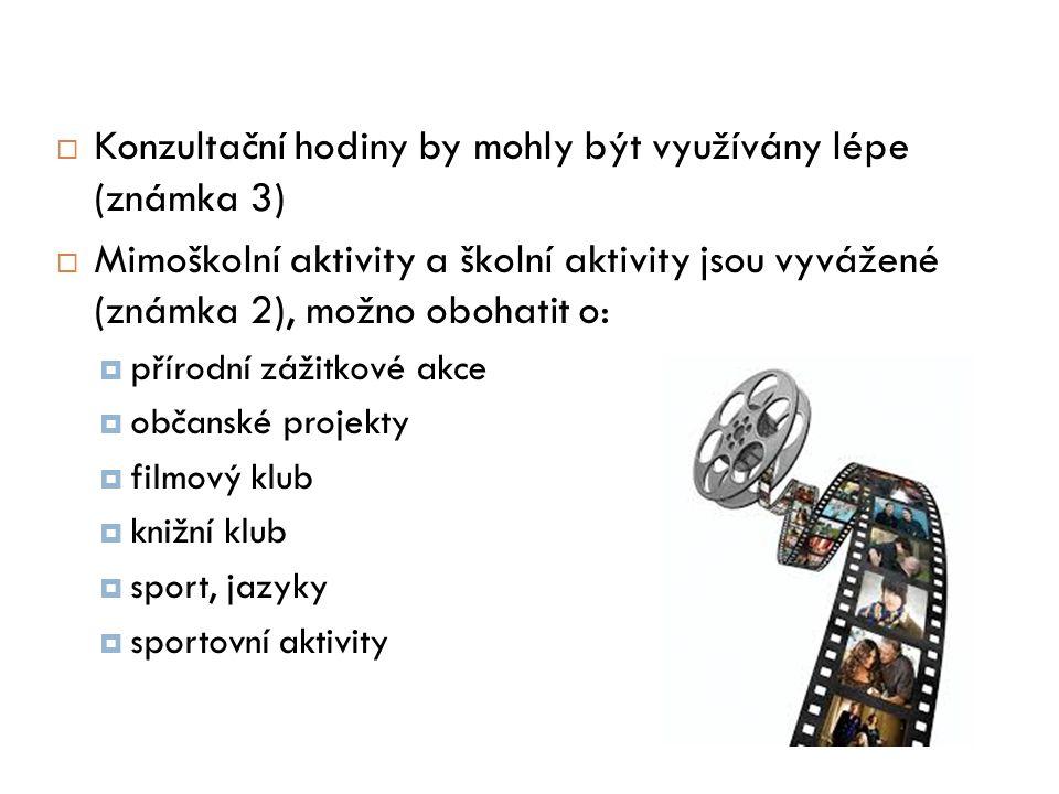  Konzultační hodiny by mohly být využívány lépe (známka 3)  Mimoškolní aktivity a školní aktivity jsou vyvážené (známka 2), možno obohatit o:  přírodní zážitkové akce  občanské projekty  filmový klub  knižní klub  sport, jazyky  sportovní aktivity