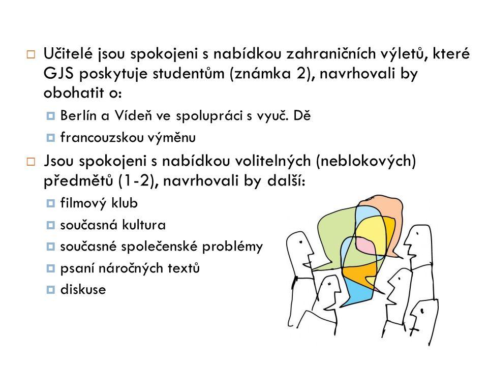  Učitelé jsou spokojeni s nabídkou zahraničních výletů, které GJS poskytuje studentům (známka 2), navrhovali by obohatit o:  Berlín a Vídeň ve spolupráci s vyuč.