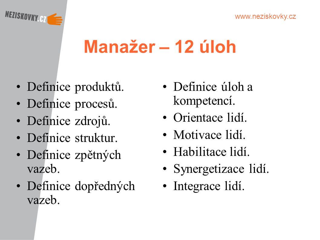 www.neziskovky.cz Manažer – 12 úloh Definice produktů. Definice procesů. Definice zdrojů. Definice struktur. Definice zpětných vazeb. Definice dopředn