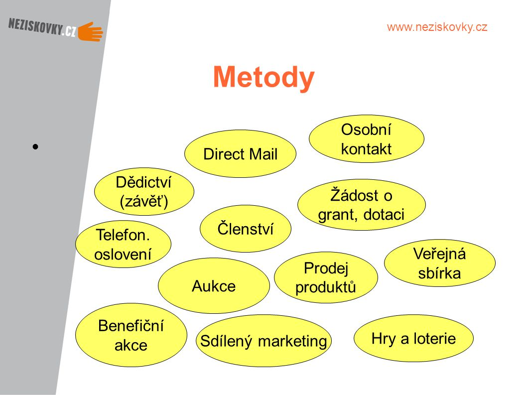 www.neziskovky.cz Metody Direct Mail Veřejná sbírka Hry a loterie Sdílený marketing Benefiční akce Telefon. oslovení Dědictví (závěť) Osobní kontakt Ž