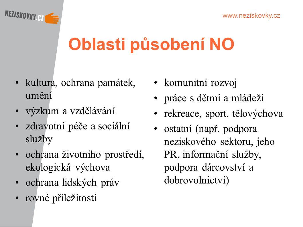 www.neziskovky.cz Oblasti působení NO kultura, ochrana památek, umění výzkum a vzdělávání zdravotní péče a sociální služby ochrana životního prostředí