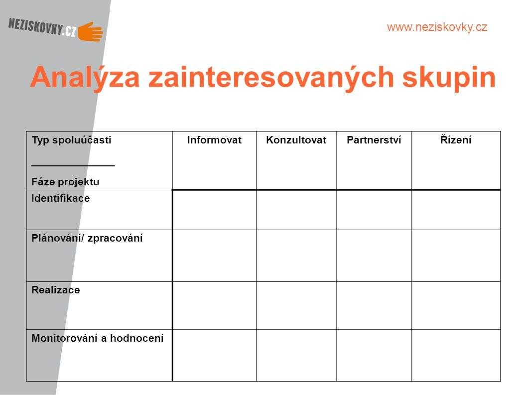 www.neziskovky.cz Analýza zainteresovaných skupin Typ spoluúčasti ______________ Fáze projektu InformovatKonzultovatPartnerstvíŘízení Identifikace Plá