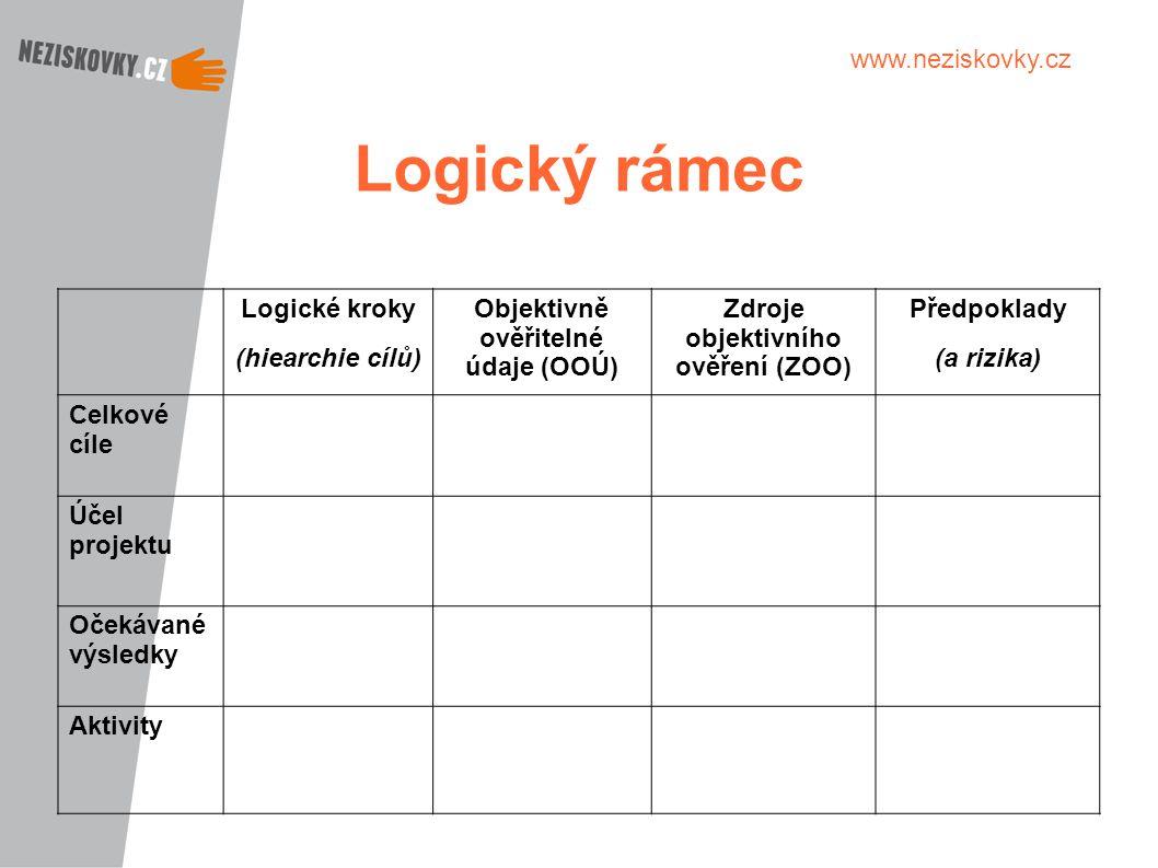 www.neziskovky.cz Logický rámec Logické kroky (hiearchie cílů) Objektivně ověřitelné údaje (OOÚ) Zdroje objektivního ověření (ZOO) Předpoklady (a rizi