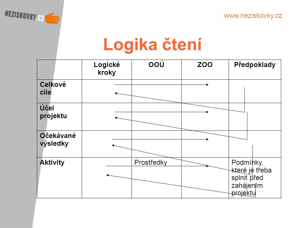 www.neziskovky.cz Logika čtení Logické kroky OOÚZOOPředpoklady Celkové cíle Účel projektu Očekávané výsledky AktivityProstředkyPodmínky, které je třeb