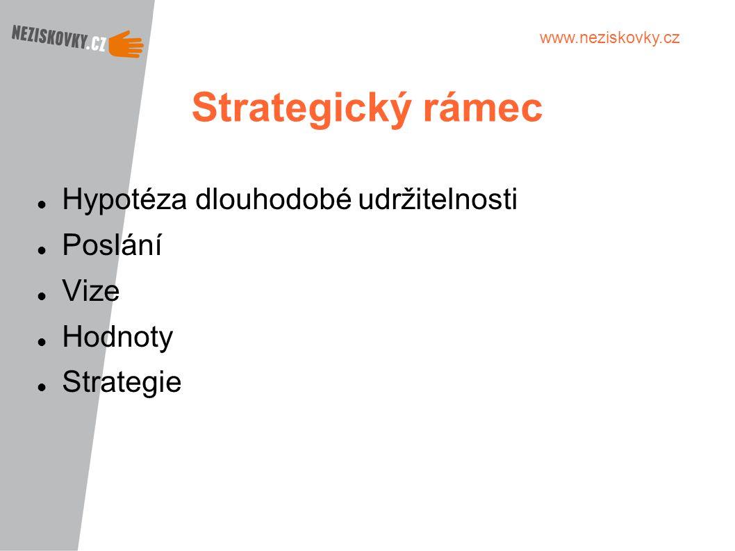 www.neziskovky.cz Strategický rámec Hypotéza dlouhodobé udržitelnosti Poslání Vize Hodnoty Strategie