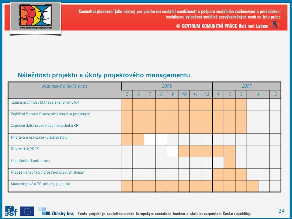 34 Náležitosti projektu a úkoly projektového managementu Harmonogram projektu Jednotlivé aktivity akce20062007 5678910111212345 Zajištění činnosti Man