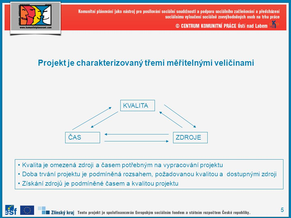 5 Projekt je charakterizovaný třemi měřitelnými veličinami KVALITA ČASZDROJE Kvalita je omezená zdroji a časem potřebným na vypracování projektu Doba trvání projektu je podmíněná rozsahem, požadovanou kvalitou a dostupnými zdroji Získání zdrojů je podmíněné časem a kvalitou projektu