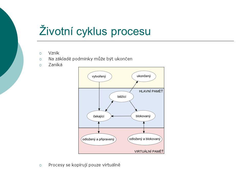 Životní cyklus procesu  Vznik  Na základě podmínky může být ukončen  Zaniká  Procesy se kopírují pouze virtuálně