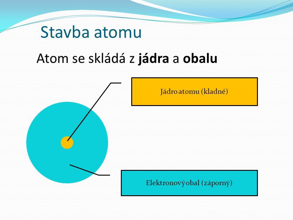 Stavba atomu Atom se skládá z jádra a obalu Jádro atomu (kladné) Elektronový obal (záporný)