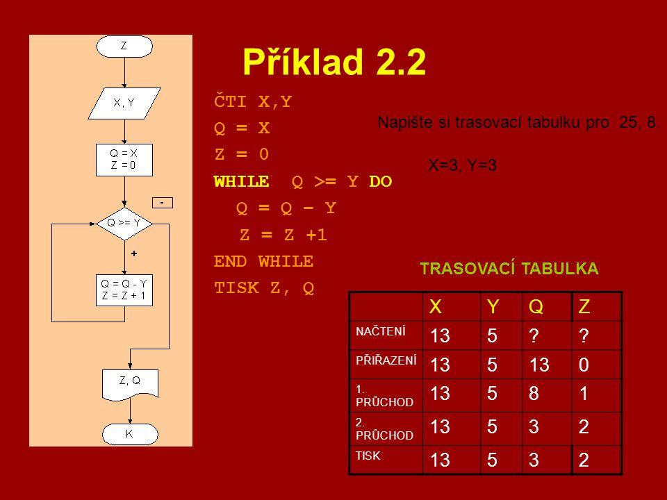 Příklad 2.2 ČTI X,Y Q = X Z = 0 WHILE Q >= Y DO Q = Q – Y Z = Z +1 END WHILE TISK Z, Q XYQZ NAČTENÍ 135?? PŘIŘAZENÍ 135 0 1. PRŮCHOD 13581 2. PRŮCHOD