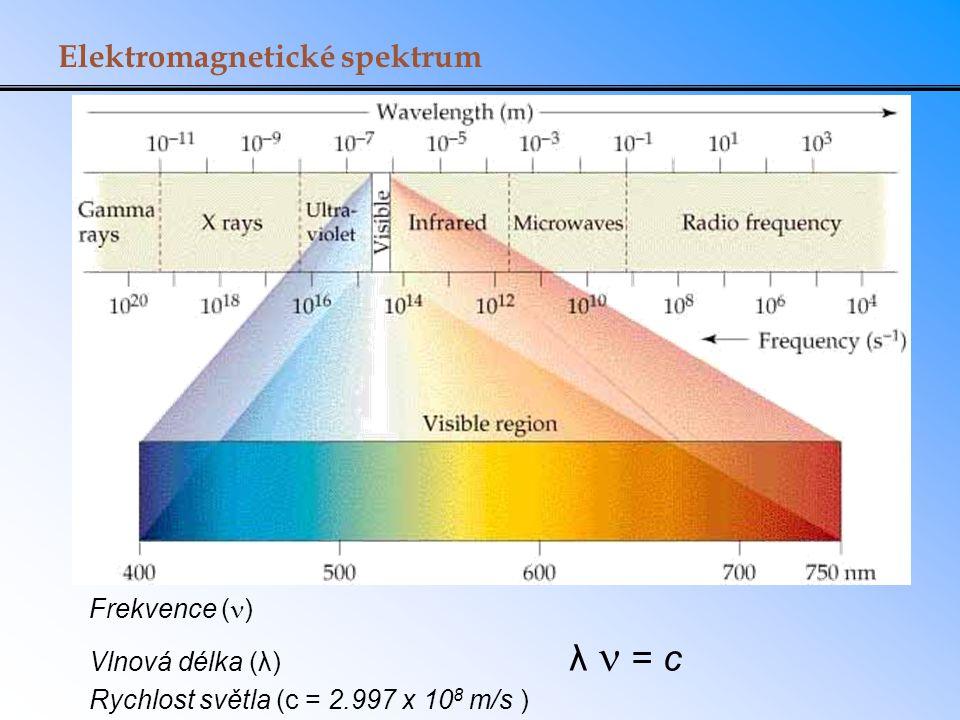 Elektromagnetické spektrum Frekvence ( ) Vlnová délka (λ) λ = c Rychlost světla (c = 2.997 x 10 8 m/s )