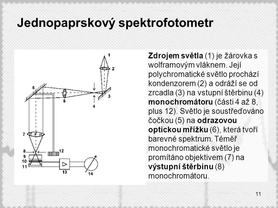 11 Jednopaprskový spektrofotometr Zdrojem světla (1) je žárovka s wolframovým vláknem. Její polychromatické světlo prochází kondenzorem (2) a odráží s
