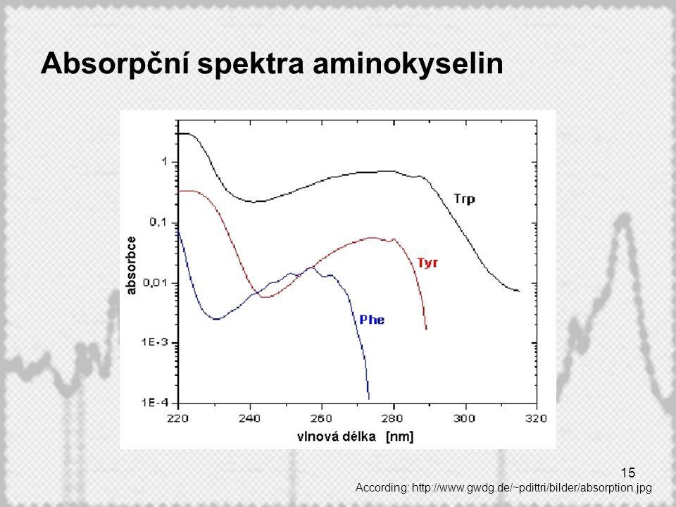 15 Absorpční spektra aminokyselin According: http://www.gwdg.de/~pdittri/bilder/absorption.jpg