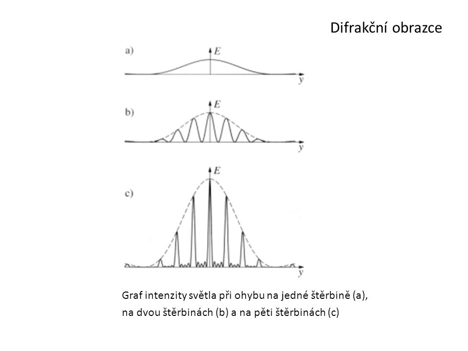 Difrakční obrazce Graf intenzity světla při ohybu na jedné štěrbině (a), na dvou štěrbinách (b) a na pěti štěrbinách (c)