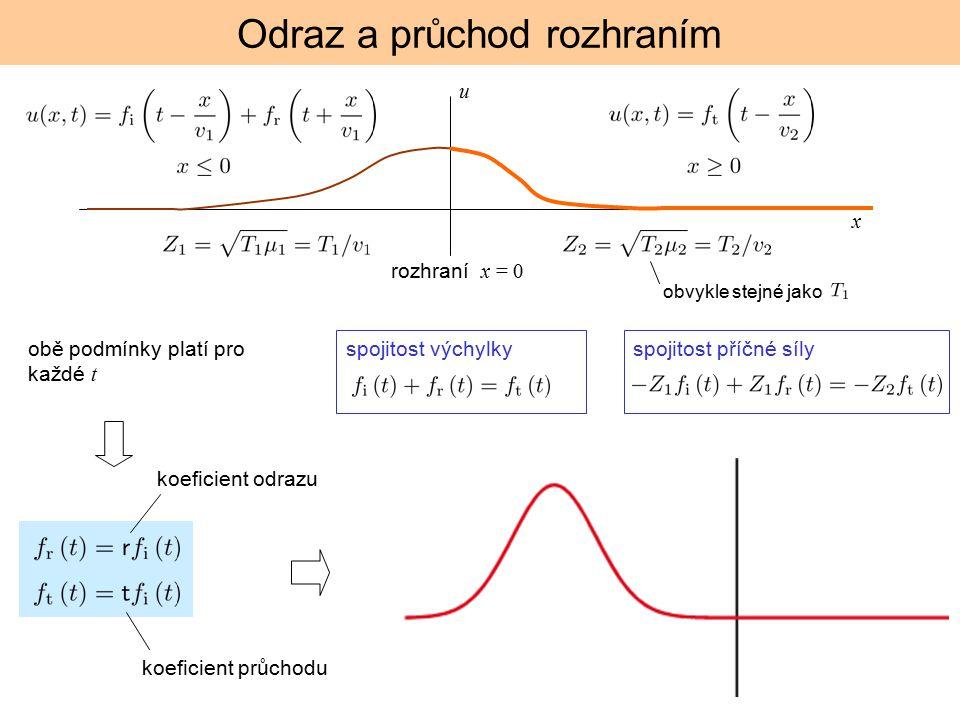 Odraz a průchod rozhraním u spojitost výchylkyspojitost příčné síly x rozhraní x = 0 obvykle stejné jako obě podmínky platí pro každé t koeficient průchodu koeficient odrazu