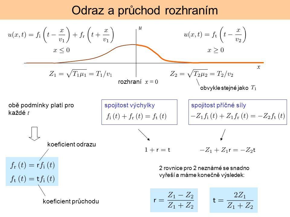 Odraz a průchod rozhraním u spojitost výchylkyspojitost příčné síly x rozhraní x = 0 obvykle stejné jako obě podmínky platí pro každé t koeficient průchodu koeficient odrazu 2 rovnice pro 2 neznámé se snadno vyřeší a máme konečně výsledek: