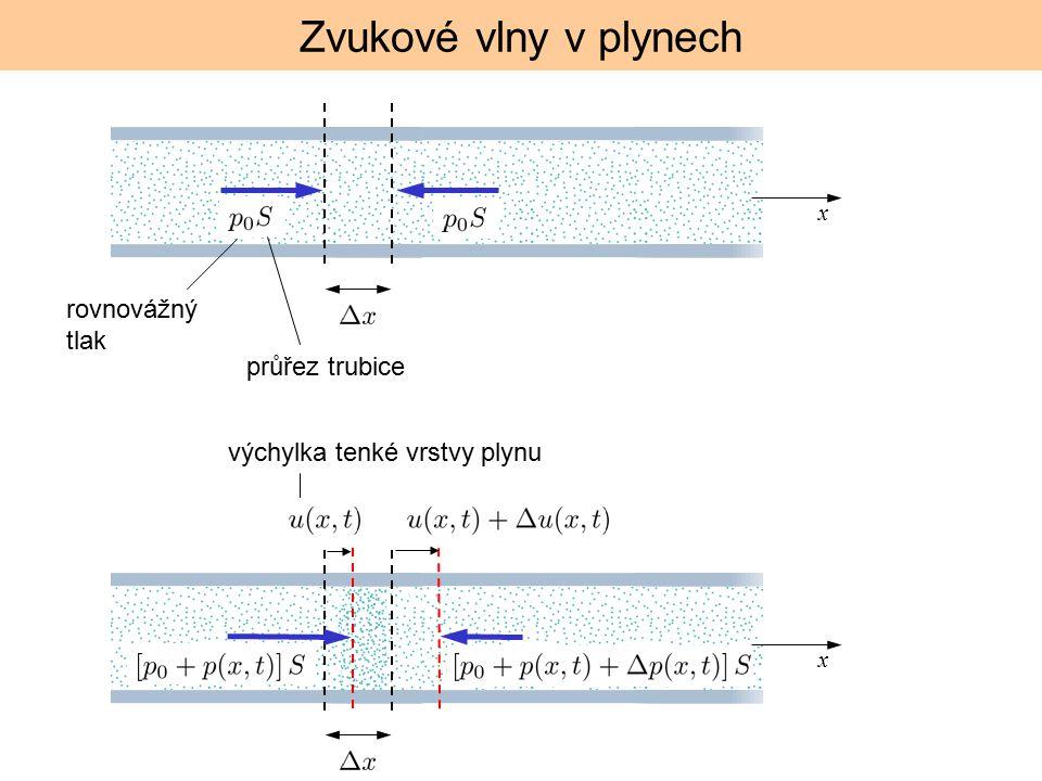 Zvukové vlny v plynech rovnovážný tlak x průřez trubice x výchylka tenké vrstvy plynu