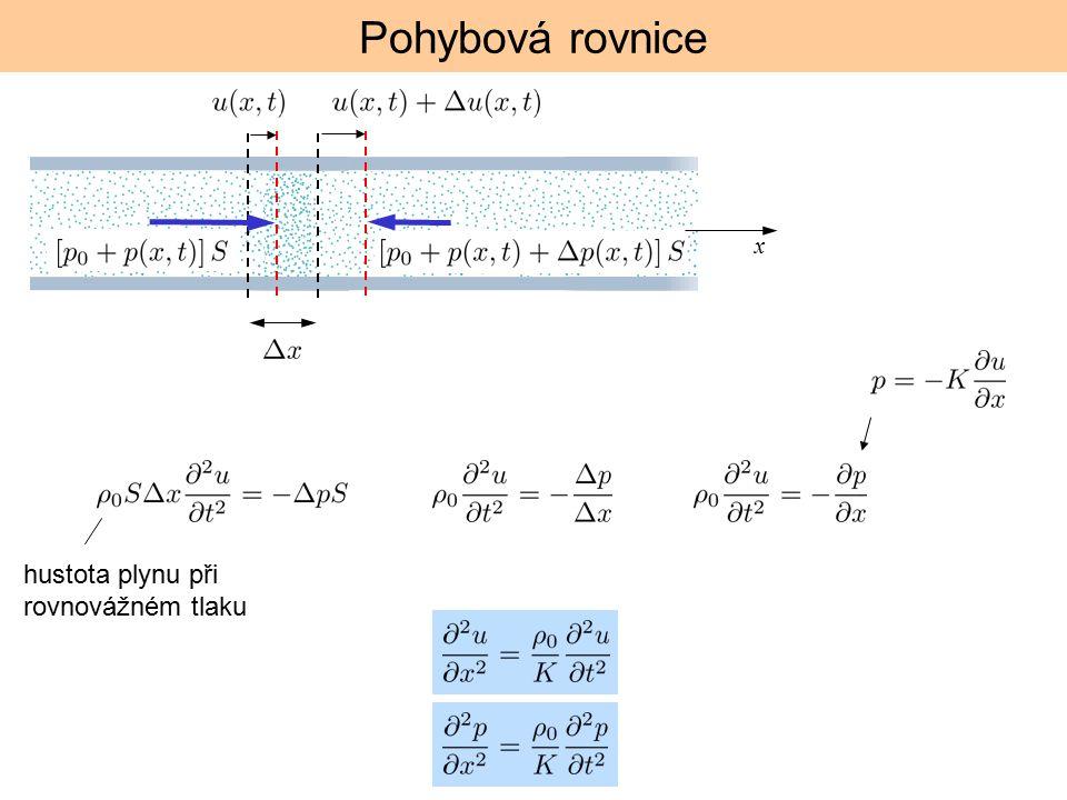 Pohybová rovnice x hustota plynu při rovnovážném tlaku