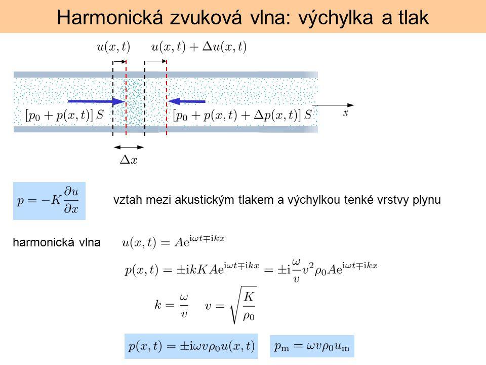 Harmonická zvuková vlna: výchylka a tlak x harmonická vlna vztah mezi akustickým tlakem a výchylkou tenké vrstvy plynu
