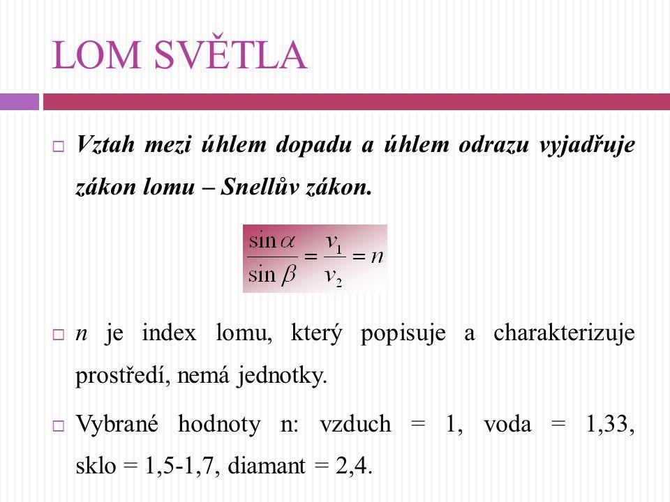 LOM SVĚTLA  Vztah mezi úhlem dopadu a úhlem odrazu vyjadřuje zákon lomu – Snellův zákon.  n je index lomu, který popisuje a charakterizuje prostředí