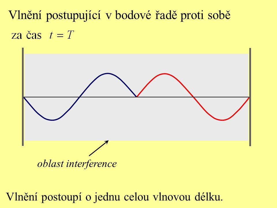 Vlnění postoupí o jednu celou vlnovou délku. Vlnění postupující v bodové řadě proti sobě oblast interference