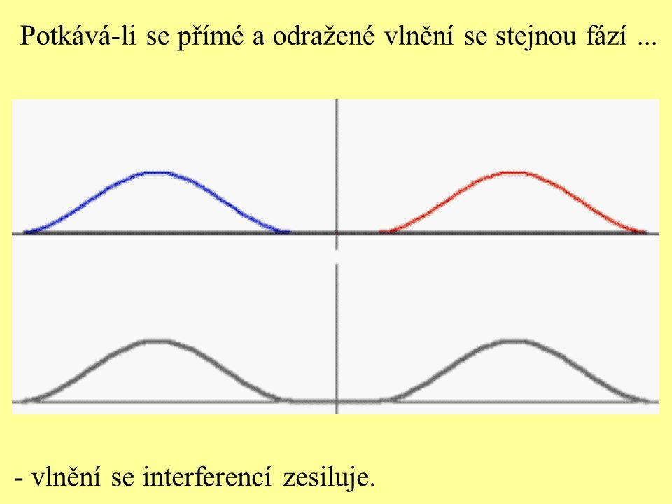 Vlnění postupující v bodové řadě proti sobě Vlnění se interferencí zesiluje.