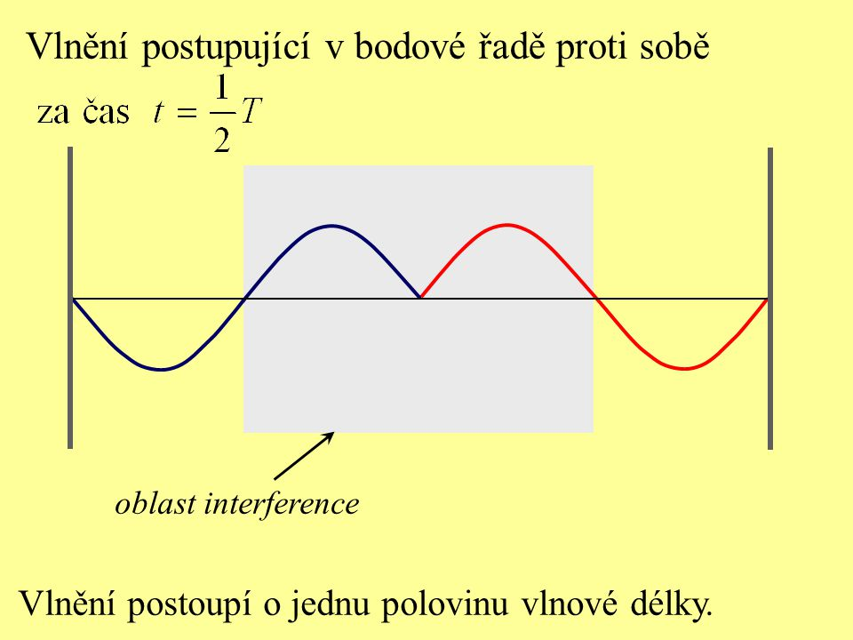 Vlnění postoupí o jednu polovinu vlnové délky. Vlnění postupující v bodové řadě proti sobě oblast interference