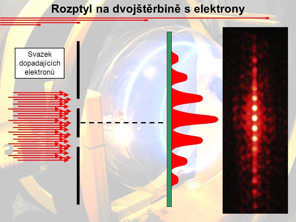 Rozptyl na dvojštěrbině s elektrony Svazek dopadajících elektronů