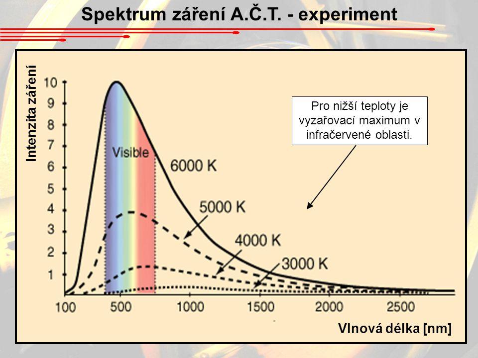 Spektrum záření A.Č.T.