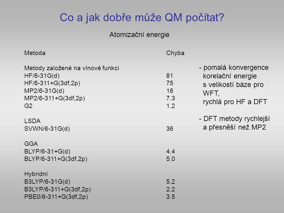 Co a jak dobře může QM počítat? MetodaChyba Metody založené na vlnové funkci HF/6-31G(d)81 HF/6-311+G(3df,2p)75 MP2/6-31G(d)16 MP2/6-311+G(3df,2p)7.3